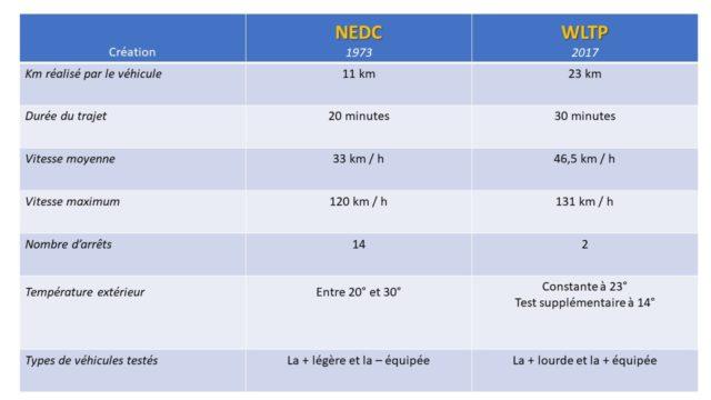NEDC-WLTP